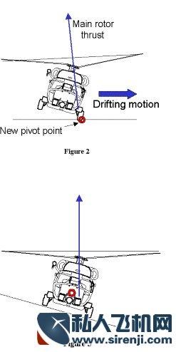 直升机前进原理图解; 直升机原理最完整版;