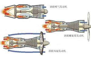 使用航空煤油的涡轮类发动机
